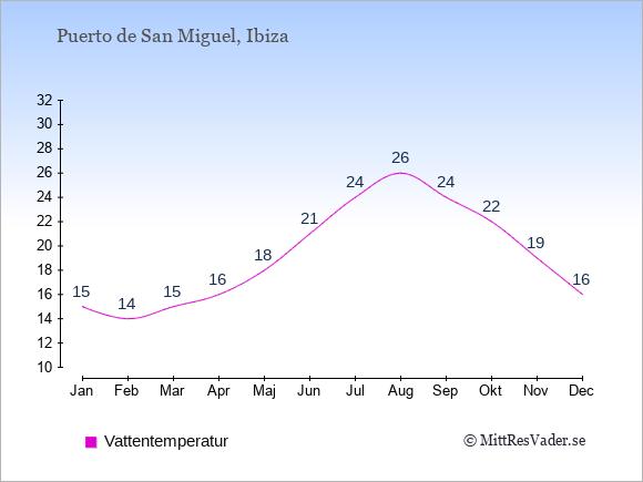 Vattentemperatur i Puerto de San Miguel Badtemperatur: Januari 15. Februari 14. Mars 15. April 16. Maj 18. Juni 21. Juli 24. Augusti 26. September 24. Oktober 22. November 19. December 16.