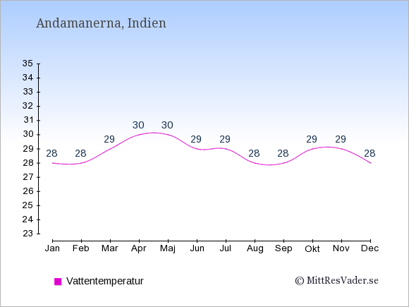 Vattentemperatur på Andamanerna Badtemperatur: Januari 28. Februari 28. Mars 29. April 30. Maj 30. Juni 29. Juli 29. Augusti 28. September 28. Oktober 29. November 29. December 28.
