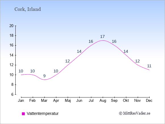 Vattentemperatur i Cork Badtemperatur: Januari 10. Februari 10. Mars 9. April 10. Maj 12. Juni 14. Juli 16. Augusti 17. September 16. Oktober 14. November 12. December 11.