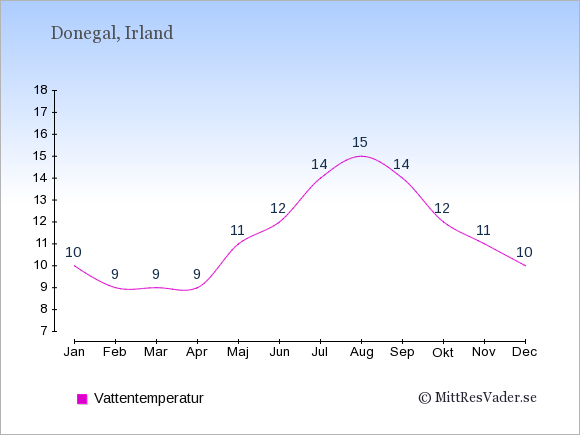 Vattentemperatur i Donegal Badtemperatur: Januari 10. Februari 9. Mars 9. April 9. Maj 11. Juni 12. Juli 14. Augusti 15. September 14. Oktober 12. November 11. December 10.