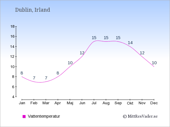 Vattentemperatur i Dublin Badtemperatur: Januari 8. Februari 7. Mars 7. April 8. Maj 10. Juni 12. Juli 15. Augusti 15. September 15. Oktober 14. November 12. December 10.