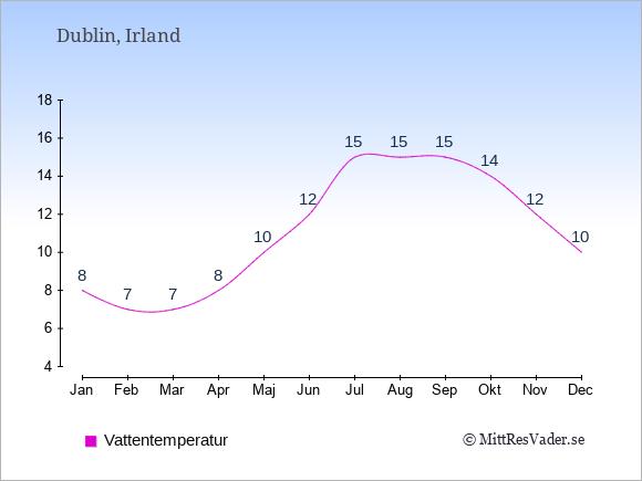 Vattentemperatur i  Irland. Badvattentemperatur.