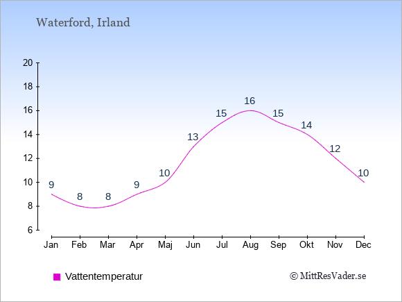 Vattentemperatur i Waterford Badtemperatur: Januari 9. Februari 8. Mars 8. April 9. Maj 10. Juni 13. Juli 15. Augusti 16. September 15. Oktober 14. November 12. December 10.