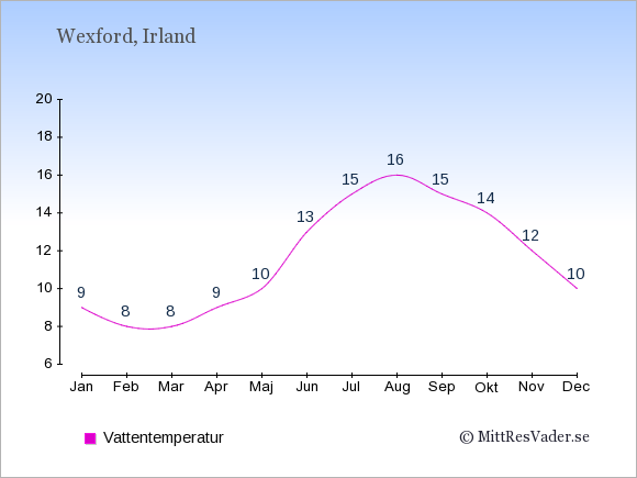 Vattentemperatur i Wexford Badtemperatur: Januari 9. Februari 8. Mars 8. April 9. Maj 10. Juni 13. Juli 15. Augusti 16. September 15. Oktober 14. November 12. December 10.