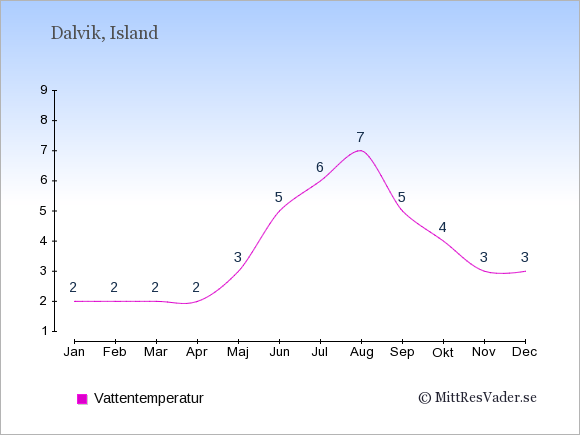 Vattentemperatur i Dalvik Badtemperatur: Januari 2. Februari 2. Mars 2. April 2. Maj 3. Juni 5. Juli 6. Augusti 7. September 5. Oktober 4. November 3. December 3.