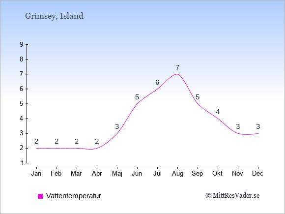 Vattentemperatur på Grimsey Badtemperatur: Januari 2. Februari 2. Mars 2. April 2. Maj 3. Juni 5. Juli 6. Augusti 7. September 5. Oktober 4. November 3. December 3.