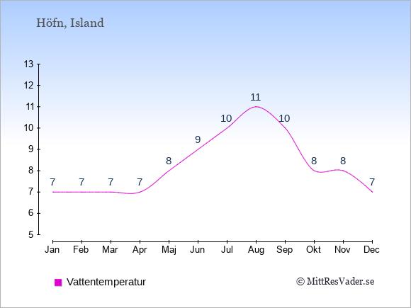 Vattentemperatur i Höfn Badtemperatur: Januari 7. Februari 7. Mars 7. April 7. Maj 8. Juni 9. Juli 10. Augusti 11. September 10. Oktober 8. November 8. December 7.