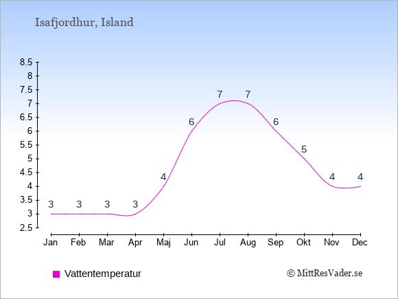 Vattentemperatur i Isafjordhur Badtemperatur: Januari 3. Februari 3. Mars 3. April 3. Maj 4. Juni 6. Juli 7. Augusti 7. September 6. Oktober 5. November 4. December 4.
