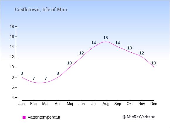 Vattentemperatur i Castletown Badtemperatur: Januari 8. Februari 7. Mars 7. April 8. Maj 10. Juni 12. Juli 14. Augusti 15. September 14. Oktober 13. November 12. December 10.