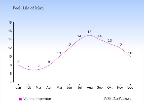 Vattentemperatur i Peel Badtemperatur: Januari 8. Februari 7. Mars 7. April 8. Maj 10. Juni 12. Juli 14. Augusti 15. September 14. Oktober 13. November 12. December 10.