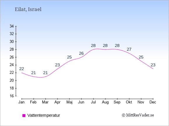Vattentemperatur i Eilat Badtemperatur: Januari 22. Februari 21. Mars 21. April 23. Maj 25. Juni 26. Juli 28. Augusti 28. September 28. Oktober 27. November 25. December 23.