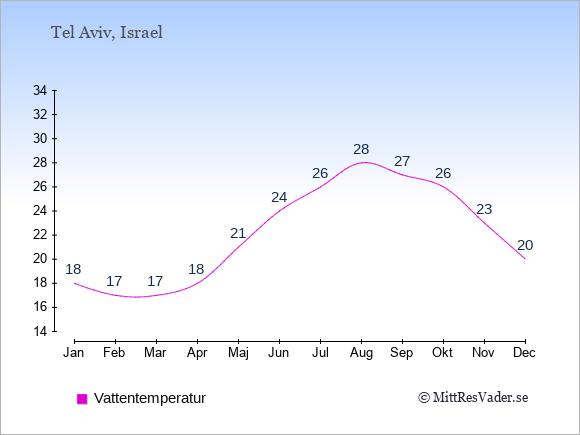 Vattentemperatur i Tel Aviv Badtemperatur: Januari 18. Februari 17. Mars 17. April 18. Maj 21. Juni 24. Juli 26. Augusti 28. September 27. Oktober 26. November 23. December 20.