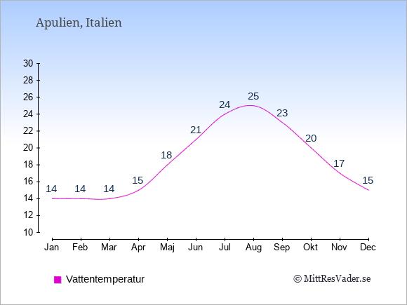 Vattentemperatur i Apulien Badtemperatur: Januari 14. Februari 14. Mars 14. April 15. Maj 18. Juni 21. Juli 24. Augusti 25. September 23. Oktober 20. November 17. December 15.