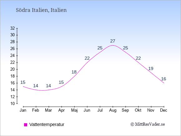 Vattentemperatur i Södra Italien Badtemperatur: Januari 15. Februari 14. Mars 14. April 15. Maj 18. Juni 22. Juli 25. Augusti 27. September 25. Oktober 22. November 19. December 16.