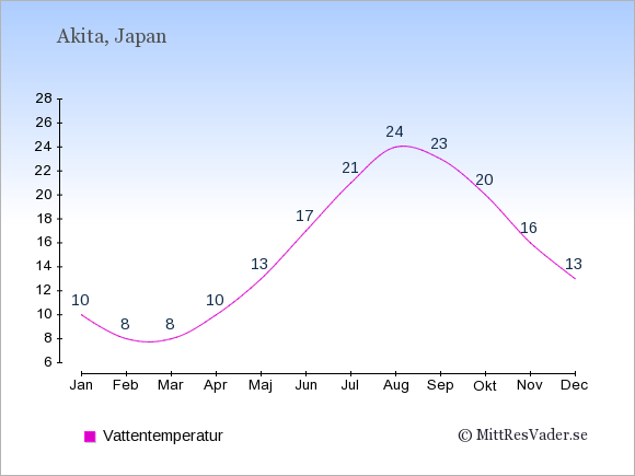 Vattentemperatur i Akita Badtemperatur: Januari 10. Februari 8. Mars 8. April 10. Maj 13. Juni 17. Juli 21. Augusti 24. September 23. Oktober 20. November 16. December 13.