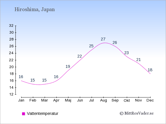 Vattentemperatur i Hiroshima Badtemperatur: Januari 16. Februari 15. Mars 15. April 16. Maj 19. Juni 22. Juli 25. Augusti 27. September 26. Oktober 23. November 21. December 18.