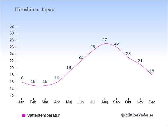 Vattentemperatur i Hiroshima Badtemperatur: Januari 16. Februari 15. Mars 15. April 16. Maj 19. Juni 22. Juli 25. Augusti 27. September 26. Oktober 23. November 21. December 18.
