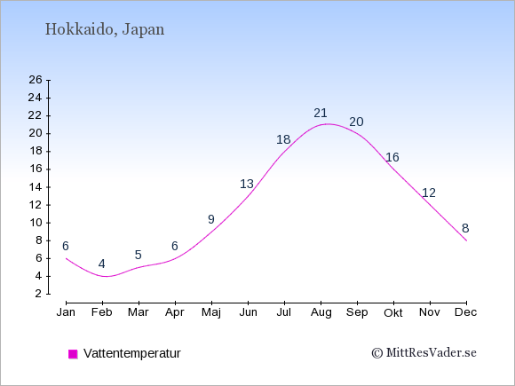 Vattentemperatur på Hokkaido Badtemperatur: Januari 6. Februari 4. Mars 5. April 6. Maj 9. Juni 13. Juli 18. Augusti 21. September 20. Oktober 16. November 12. December 8.