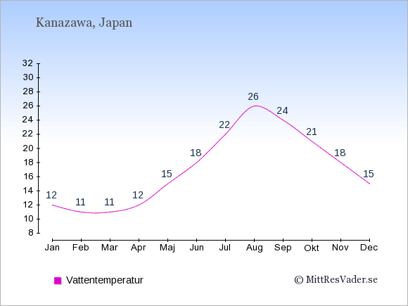 Vattentemperatur i Kanazawa Badtemperatur: Januari 12. Februari 11. Mars 11. April 12. Maj 15. Juni 18. Juli 22. Augusti 26. September 24. Oktober 21. November 18. December 15.