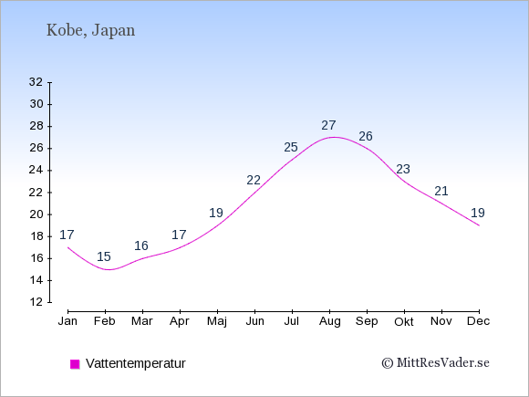 Vattentemperatur i Kobe Badtemperatur: Januari 17. Februari 15. Mars 16. April 17. Maj 19. Juni 22. Juli 25. Augusti 27. September 26. Oktober 23. November 21. December 19.