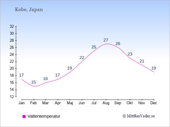 Vattentemperatur i Kobe Badtemperatur: Januari 17. Februari 15. Mars 16. April 17. Maj 19. Juni 22. Juli 25. Augusti 27. September 26. Oktober 23. November 21. December 19.