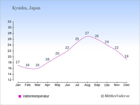 Vattentemperatur på Kyushu Badtemperatur: Januari 17. Februari 16. Mars 16. April 18. Maj 20. Juni 22. Juli 25. Augusti 27. September 26. Oktober 24. November 22. December 19.