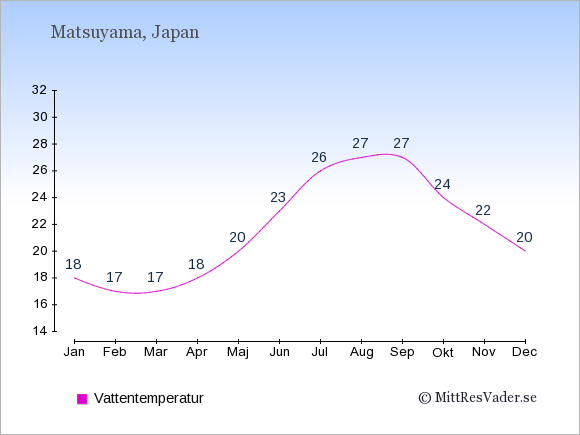 Vattentemperatur i Matsuyama Badtemperatur: Januari 18. Februari 17. Mars 17. April 18. Maj 20. Juni 23. Juli 26. Augusti 27. September 27. Oktober 24. November 22. December 20.