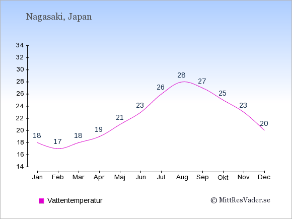 Vattentemperatur i Nagasaki Badtemperatur: Januari 18. Februari 17. Mars 18. April 19. Maj 21. Juni 23. Juli 26. Augusti 28. September 27. Oktober 25. November 23. December 20.