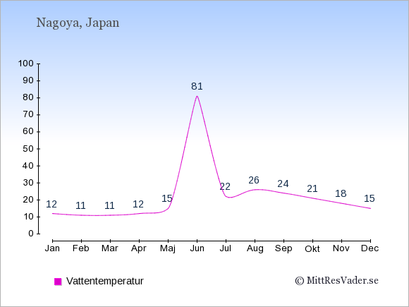 Vattentemperatur i Nagoya Badtemperatur: Januari 12. Februari 11. Mars 11. April 12. Maj 15. Juni 81. Juli 22. Augusti 26. September 24. Oktober 21. November 18. December 15.