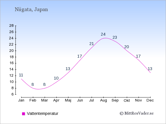 Vattentemperatur i Niigata Badtemperatur: Januari 11. Februari 8. Mars 8. April 10. Maj 13. Juni 17. Juli 21. Augusti 24. September 23. Oktober 20. November 17. December 13.