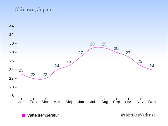 Vattentemperatur på Okinawa Badtemperatur: Januari 23. Februari 22. Mars 22. April 24. Maj 25. Juni 27. Juli 29. Augusti 29. September 28. Oktober 27. November 25. December 24.