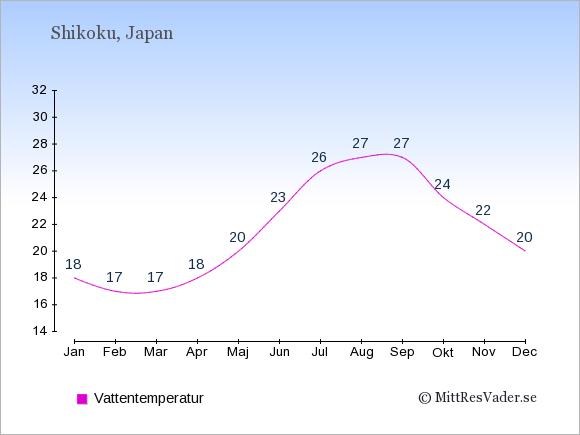 Vattentemperatur på Shikoku Badtemperatur: Januari 18. Februari 17. Mars 17. April 18. Maj 20. Juni 23. Juli 26. Augusti 27. September 27. Oktober 24. November 22. December 20.
