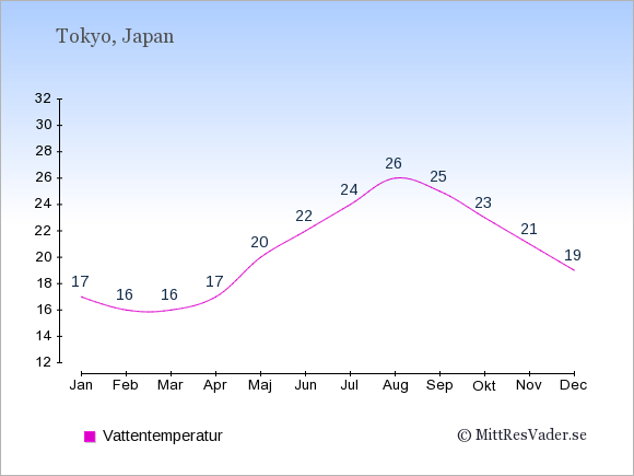 Vattentemperatur i Tokyo Badtemperatur: Januari 17. Februari 16. Mars 16. April 17. Maj 20. Juni 22. Juli 24. Augusti 26. September 25. Oktober 23. November 21. December 19.