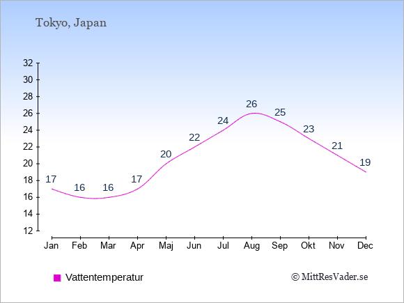 Vattentemperatur i  Japan. Badvattentemperatur.
