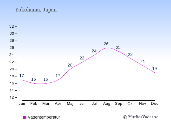 Vattentemperatur i Yokohama Badtemperatur: Januari 17. Februari 16. Mars 16. April 17. Maj 20. Juni 22. Juli 24. Augusti 26. September 25. Oktober 23. November 21. December 19.