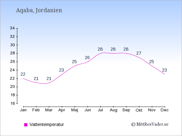 Vattentemperatur i Aqaba Badtemperatur: Januari 22. Februari 21. Mars 21. April 23. Maj 25. Juni 26. Juli 28. Augusti 28. September 28. Oktober 27. November 25. December 23.