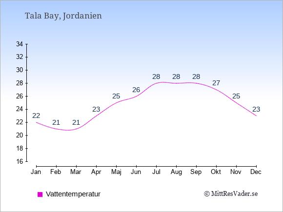Vattentemperatur i Tala Bay Badtemperatur: Januari 22. Februari 21. Mars 21. April 23. Maj 25. Juni 26. Juli 28. Augusti 28. September 28. Oktober 27. November 25. December 23.