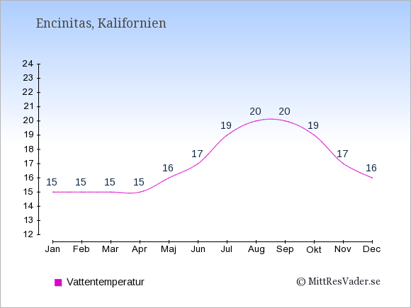 Vattentemperatur i Encinitas Badtemperatur: Januari 15. Februari 15. Mars 15. April 15. Maj 16. Juni 17. Juli 19. Augusti 20. September 20. Oktober 19. November 17. December 16.