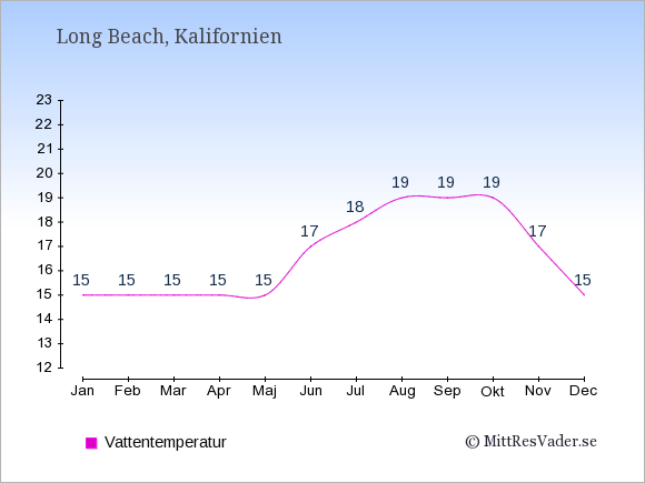 Vattentemperatur i Long Beach Badtemperatur: Januari 15. Februari 15. Mars 15. April 15. Maj 15. Juni 17. Juli 18. Augusti 19. September 19. Oktober 19. November 17. December 15.