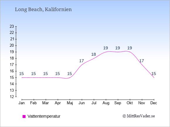 Vattentemperatur i Long Beach Badtemperatur: Januari 15. Februari 15. Mars 15. April 15. Maj 15. Juni 17. Juli 18. Augusti 19. September 19. Oktober 19. November 17. December 15.