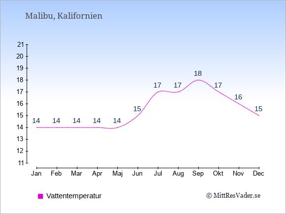 Vattentemperatur i Malibu Badtemperatur: Januari 14. Februari 14. Mars 14. April 14. Maj 14. Juni 15. Juli 17. Augusti 17. September 18. Oktober 17. November 16. December 15.