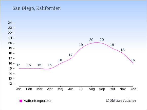 Vattentemperatur i San Diego Badtemperatur: Januari 15. Februari 15. Mars 15. April 15. Maj 16. Juni 17. Juli 19. Augusti 20. September 20. Oktober 19. November 18. December 16.