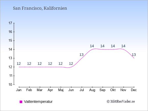 Vattentemperatur i San Francisco Badtemperatur: Januari 12. Februari 12. Mars 12. April 12. Maj 12. Juni 12. Juli 13. Augusti 14. September 14. Oktober 14. November 14. December 13.