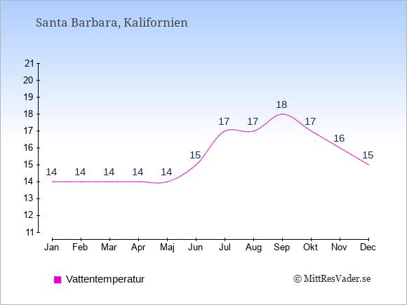 Vattentemperatur i Santa Barbara Badtemperatur: Januari 14. Februari 14. Mars 14. April 14. Maj 14. Juni 15. Juli 17. Augusti 17. September 18. Oktober 17. November 16. December 15.