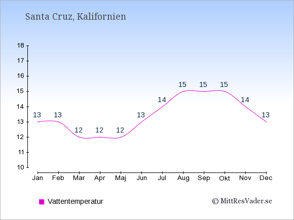 Vattentemperatur i Santa Cruz Badtemperatur: Januari 13. Februari 13. Mars 12. April 12. Maj 12. Juni 13. Juli 14. Augusti 15. September 15. Oktober 15. November 14. December 13.