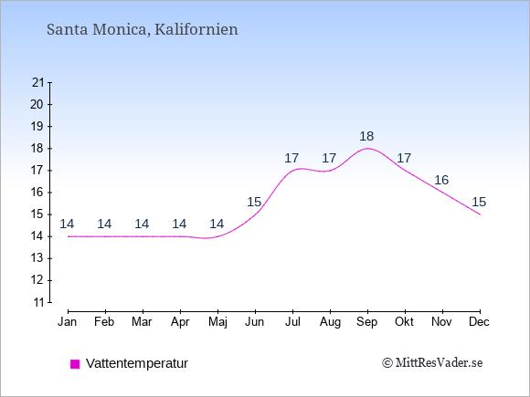 Vattentemperatur i Santa Monica Badtemperatur: Januari 14. Februari 14. Mars 14. April 14. Maj 14. Juni 15. Juli 17. Augusti 17. September 18. Oktober 17. November 16. December 15.
