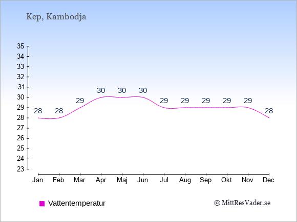 Vattentemperatur i Kep Badtemperatur: Januari 28. Februari 28. Mars 29. April 30. Maj 30. Juni 30. Juli 29. Augusti 29. September 29. Oktober 29. November 29. December 28.