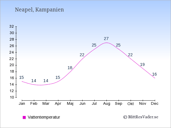 Vattentemperatur i Neapel Badtemperatur: Januari 15. Februari 14. Mars 14. April 15. Maj 18. Juni 22. Juli 25. Augusti 27. September 25. Oktober 22. November 19. December 16.