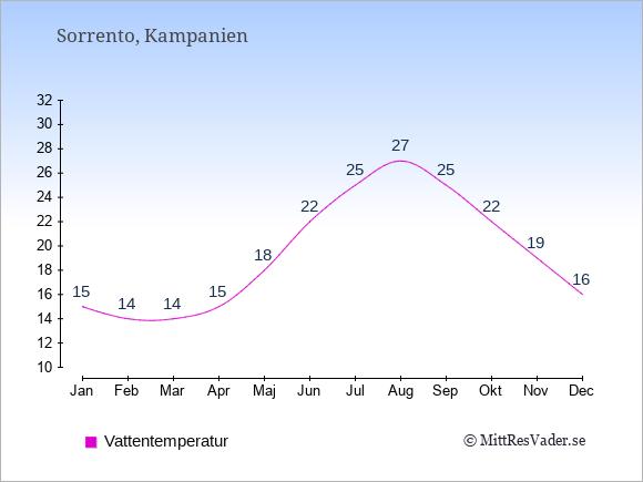 Vattentemperatur i Sorrento Badtemperatur: Januari 15. Februari 14. Mars 14. April 15. Maj 18. Juni 22. Juli 25. Augusti 27. September 25. Oktober 22. November 19. December 16.