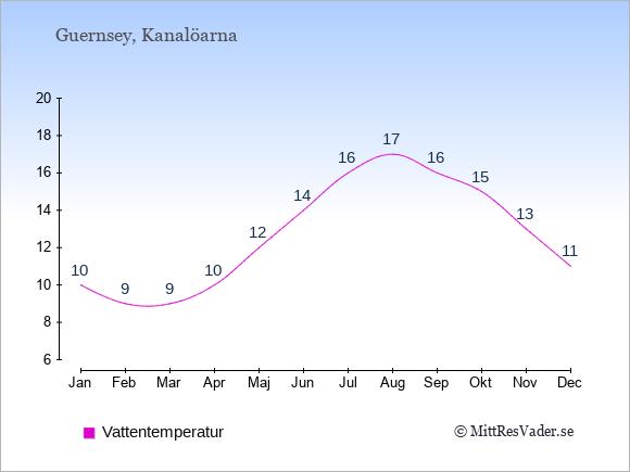 Vattentemperatur på Kanalöarna Badtemperatur: Januari 10. Februari 9. Mars 9. April 10. Maj 12. Juni 14. Juli 16. Augusti 17. September 16. Oktober 15. November 13. December 11.